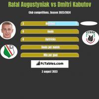 Rafał Augustyniak vs Dmitri Kabutov h2h player stats