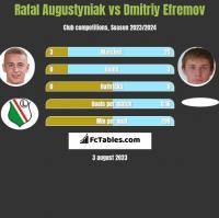 Rafał Augustyniak vs Dmitrij Jefriemow h2h player stats