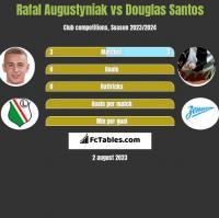 Rafał Augustyniak vs Douglas Santos h2h player stats