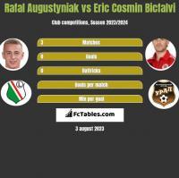 Rafał Augustyniak vs Eric Cosmin Bicfalvi h2h player stats