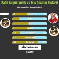 Rafal Augustyniak vs Eric Cosmin Bicfalvi h2h player stats
