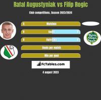 Rafal Augustyniak vs Filip Rogic h2h player stats