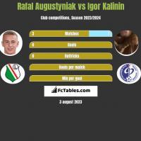 Rafał Augustyniak vs Igor Kalinin h2h player stats