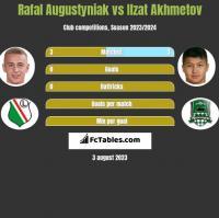 Rafał Augustyniak vs Izat Achmetow h2h player stats