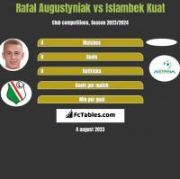 Rafal Augustyniak vs Islambek Kuat h2h player stats