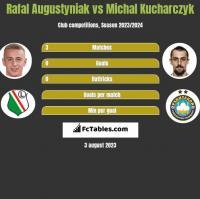 Rafał Augustyniak vs Michał Kucharczyk h2h player stats