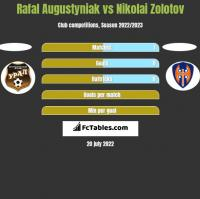 Rafał Augustyniak vs Nikolai Zolotov h2h player stats