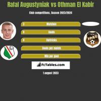 Rafał Augustyniak vs Othman El Kabir h2h player stats