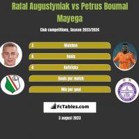 Rafal Augustyniak vs Petrus Boumal Mayega h2h player stats