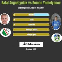 Rafal Augustyniak vs Roman Yemelyanov h2h player stats