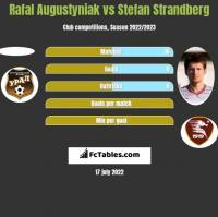 Rafał Augustyniak vs Stefan Strandberg h2h player stats