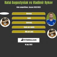 Rafał Augustyniak vs Vladimir Rykov h2h player stats