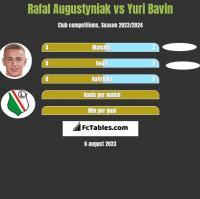 Rafał Augustyniak vs Yuri Bavin h2h player stats