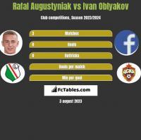 Rafał Augustyniak vs Ivan Oblyakov h2h player stats