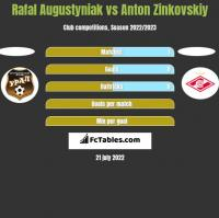 Rafał Augustyniak vs Anton Zinkovskiy h2h player stats
