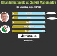 Rafał Augustyniak vs Chingiz Magomadov h2h player stats