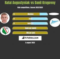 Rafał Augustyniak vs Danil Krugovoy h2h player stats