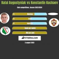 Rafał Augustyniak vs Konstantin Kuchaev h2h player stats