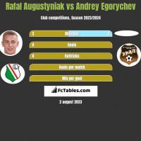 Rafal Augustyniak vs Andrey Egorychev h2h player stats