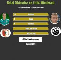 Rafał Gikiewicz vs Felix Wiedwald h2h player stats