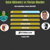Rafał Gikiewicz vs Florian Mueller h2h player stats