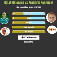 Rafał Gikiewicz vs Frederik Roennow h2h player stats