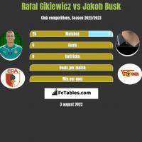 Rafał Gikiewicz vs Jakob Busk h2h player stats