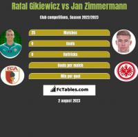 Rafał Gikiewicz vs Jan Zimmermann h2h player stats