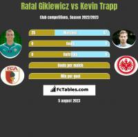 Rafał Gikiewicz vs Kevin Trapp h2h player stats