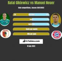 Rafal Gikiewicz vs Manuel Neuer h2h player stats