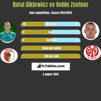 Rafał Gikiewicz vs Robin Zentner h2h player stats