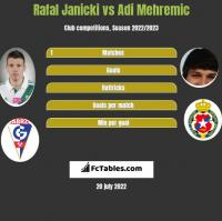 Rafal Janicki vs Adi Mehremic h2h player stats