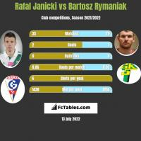 Rafal Janicki vs Bartosz Rymaniak h2h player stats