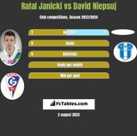 Rafal Janicki vs David Niepsuj h2h player stats