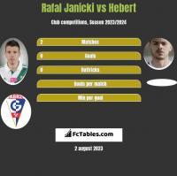 Rafal Janicki vs Hebert h2h player stats