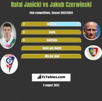 Rafal Janicki vs Jakub Czerwinski h2h player stats