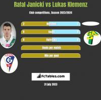 Rafal Janicki vs Lukas Klemenz h2h player stats