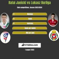 Rafal Janicki vs Lukasz Burliga h2h player stats