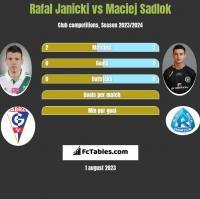 Rafal Janicki vs Maciej Sadlok h2h player stats