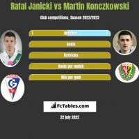 Rafal Janicki vs Martin Konczkowski h2h player stats