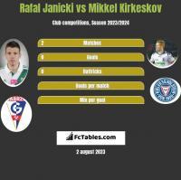 Rafal Janicki vs Mikkel Kirkeskov h2h player stats