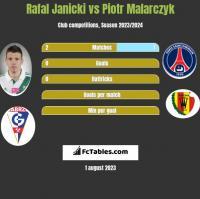 Rafal Janicki vs Piotr Malarczyk h2h player stats