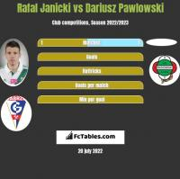 Rafal Janicki vs Dariusz Pawlowski h2h player stats
