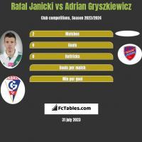 Rafal Janicki vs Adrian Gryszkiewicz h2h player stats