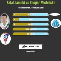 Rafal Janicki vs Kacper Michalski h2h player stats