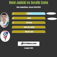Rafal Janicki vs Serafin Szota h2h player stats
