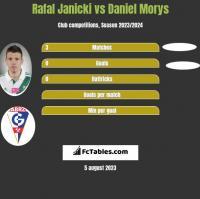 Rafal Janicki vs Daniel Morys h2h player stats