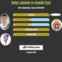 Rafal Janicki vs Dawid Szot h2h player stats