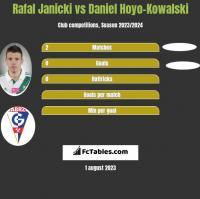 Rafal Janicki vs Daniel Hoyo-Kowalski h2h player stats