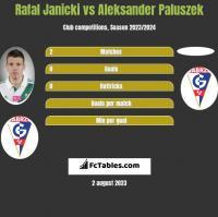 Rafal Janicki vs Aleksander Paluszek h2h player stats